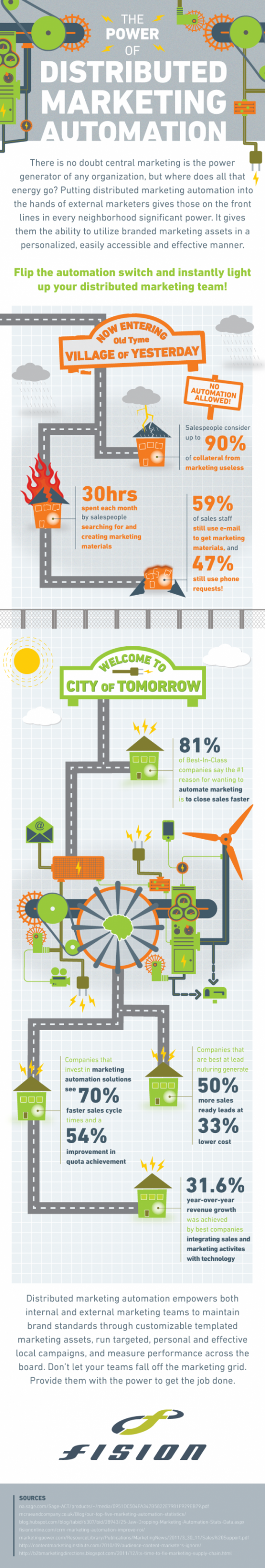 Fision Distributed Marketing Automation Infographic - Powering Sales Teams of Tomorrow