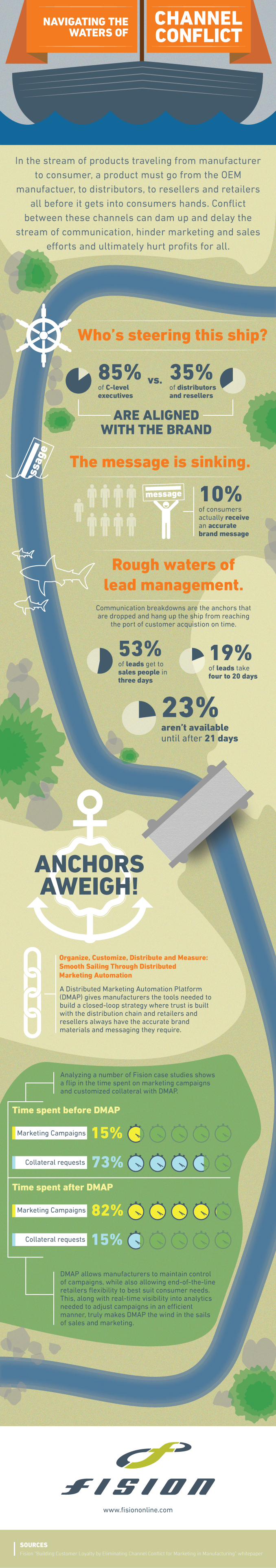 Fision Infographic - Navigating the Waters of Channel Conflict for Manufacturing Marketers